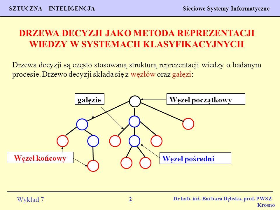 2 Wykład 7 SZTUCZNA INTELIGENCJA Sieciowe Systemy Informatyczne Dr hab. inż. Barbara Dębska, prof. PWSZ Krosno DRZEWA DECYZJI JAKO METODA REPREZENTACJ