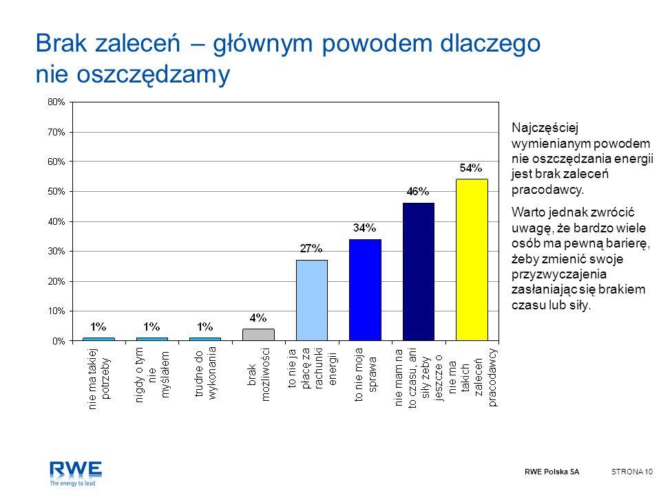 RWE Polska SASTRONA 10 Brak zaleceń – głównym powodem dlaczego nie oszczędzamy Najczęściej wymienianym powodem nie oszczędzania energii jest brak zale