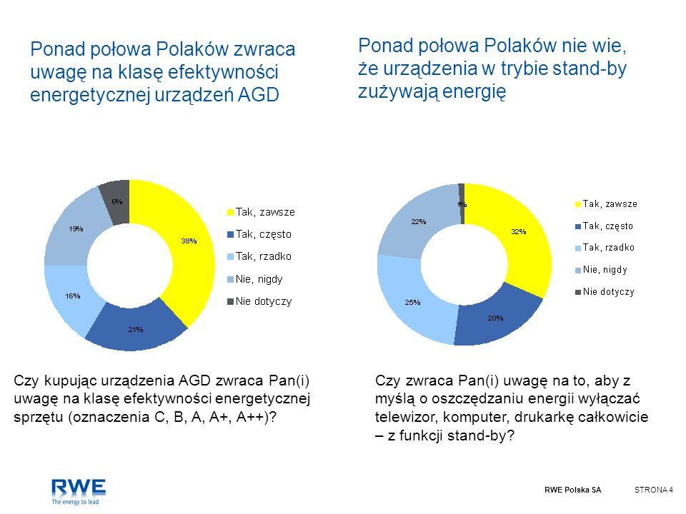 RWE Polska SASTRONA 4 Ponad połowa Polaków zwraca uwagę na klasę efektywności energetycznej urządzeń AGD Czy kupując urządzenia AGD zwraca Pan(i) uwag