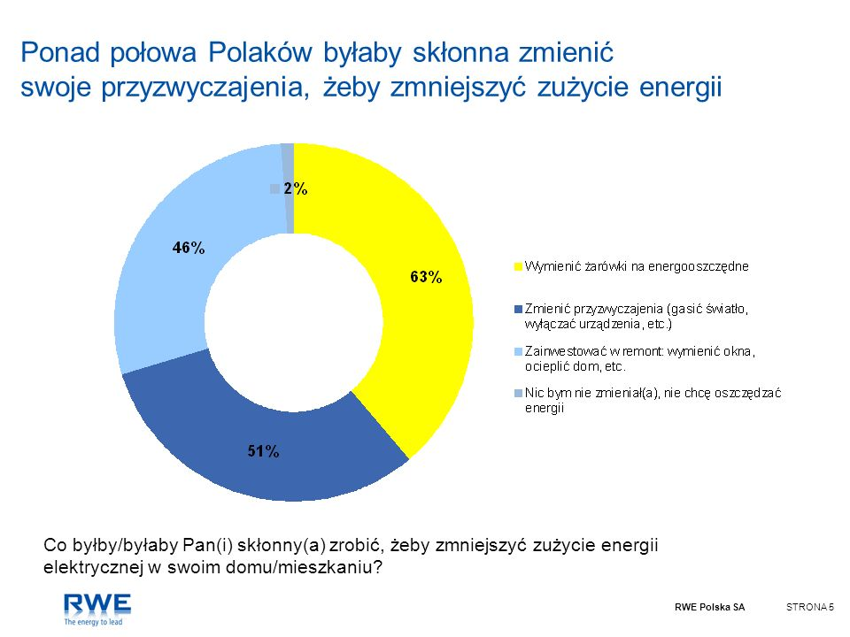 RWE Polska SASTRONA 5 Ponad połowa Polaków byłaby skłonna zmienić swoje przyzwyczajenia, żeby zmniejszyć zużycie energii Co byłby/byłaby Pan(i) skłonn