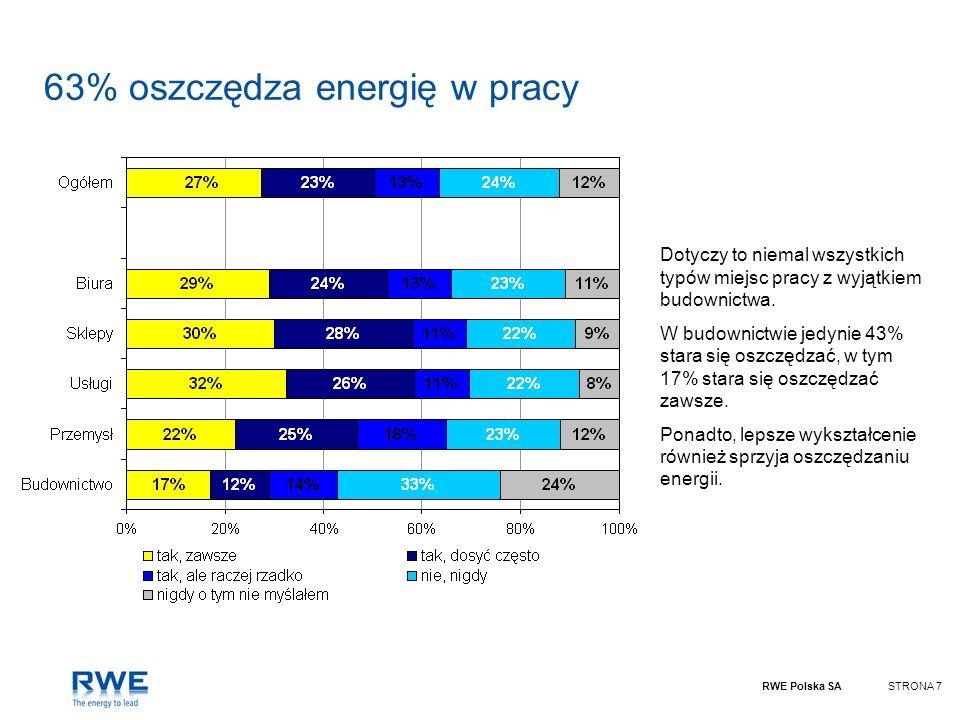 RWE Polska SASTRONA 8 53% oszczędza racjonalnie Najczęściej postawę taką prezentują pracownicy sklepów i usług, a niemal dwukrotnie rzadziej pracownicy budownictwa.