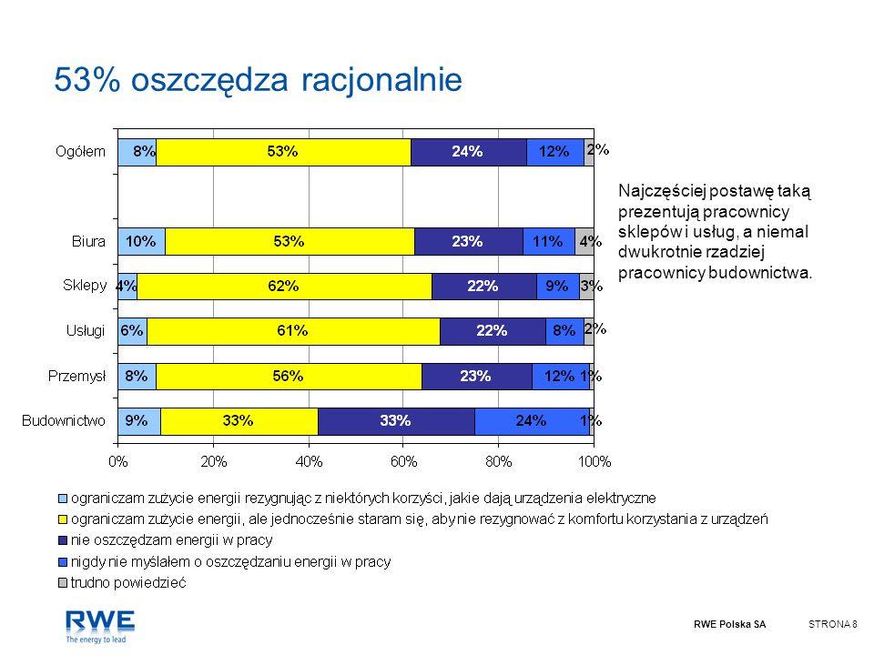 RWE Polska SASTRONA 8 53% oszczędza racjonalnie Najczęściej postawę taką prezentują pracownicy sklepów i usług, a niemal dwukrotnie rzadziej pracownic