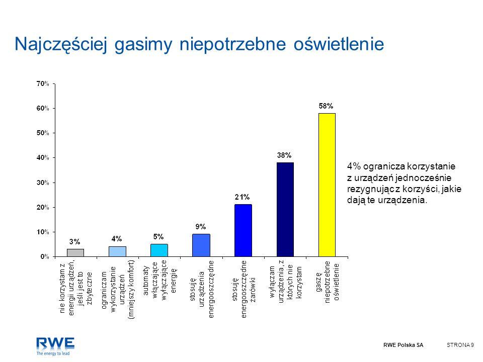 RWE Polska SASTRONA 10 Brak zaleceń – głównym powodem dlaczego nie oszczędzamy Najczęściej wymienianym powodem nie oszczędzania energii jest brak zaleceń pracodawcy.