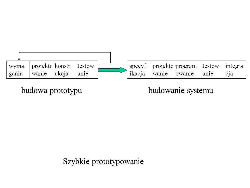 wyma gania testow anie projekto wanie konstr ukcja specyf ikacja testow anie projekto wanie program owanie integra cja budowa prototypubudowanie syste