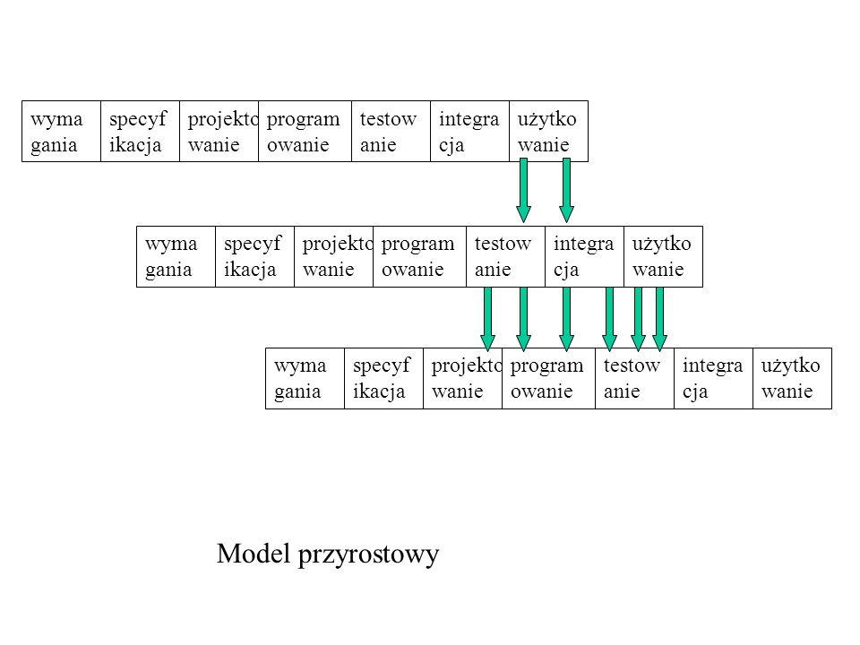 wyma gania specyf ikacja testow anie projekto wanie program owanie integra cja Model przyrostowy użytko wanie wyma gania specyf ikacja testow anie pro