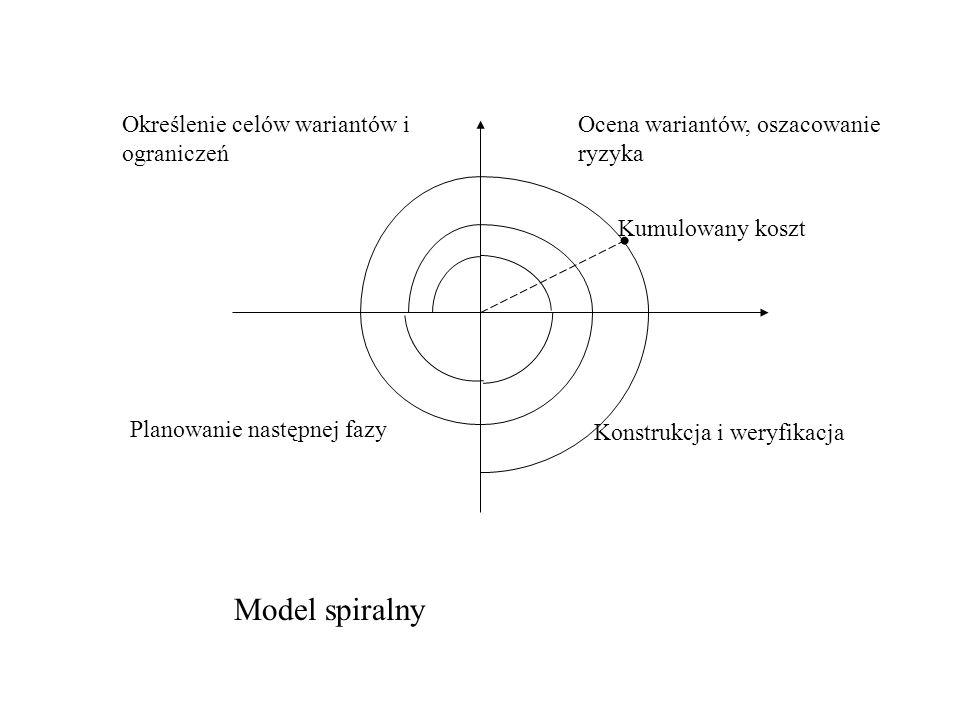 Określenie celów wariantów i ograniczeń Ocena wariantów, oszacowanie ryzyka Konstrukcja i weryfikacja Planowanie następnej fazy Kumulowany koszt Model