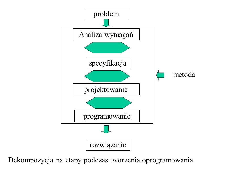 problem Analiza wymagań specyfikacja projektowanie programowanie rozwiązanie metoda Dekompozycja na etapy podczas tworzenia oprogramowania