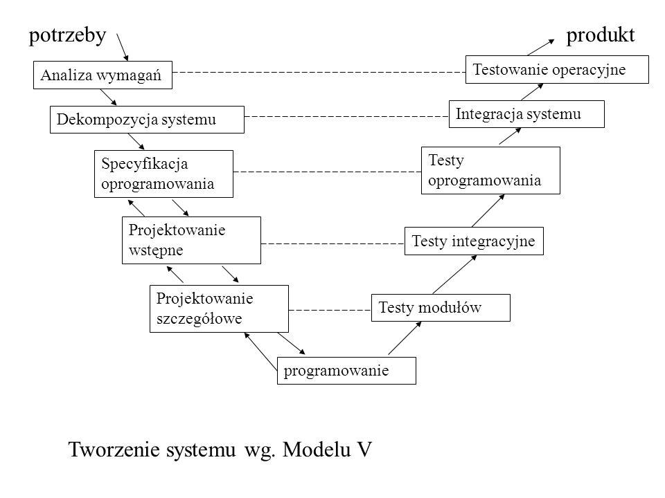 produktpotrzeby Analiza wymagań Dekompozycja systemu Specyfikacja oprogramowania Projektowanie wstępne Projektowanie szczegółowe programowanie Testy m