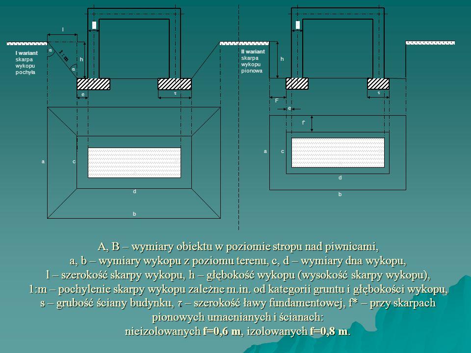 A, B – wymiary obiektu w poziomie stropu nad piwnicami, a, b – wymiary wykopu z poziomu terenu, c, d – wymiary dna wykopu, l – szerokość skarpy wykopu