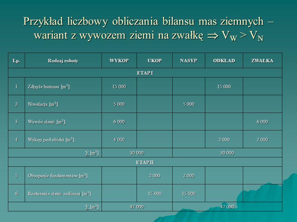 Przykład liczbowy obliczania bilansu mas ziemnych – wariant z wywozem ziemi na zwałkę V W > V N Lp. Rodzaj roboty WYKOPUKOPNASYPODKŁADZWAŁKA ETAP I 1