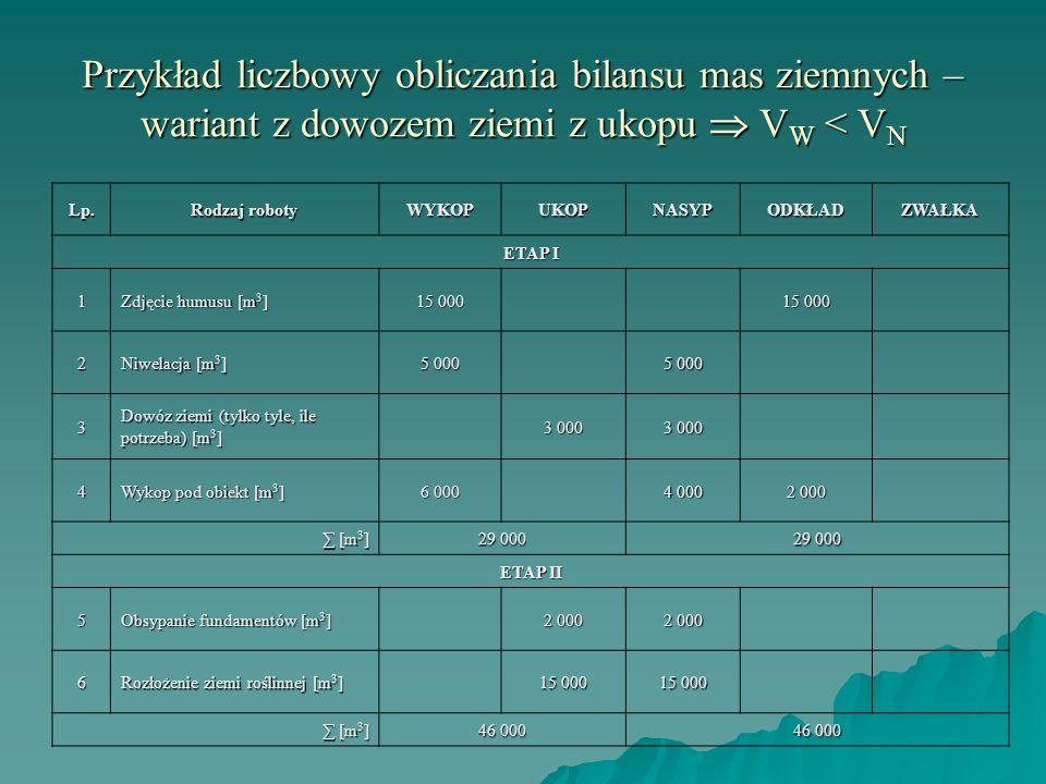 Przykład liczbowy obliczania bilansu mas ziemnych – wariant z dowozem ziemi z ukopu V W < V N Lp. Rodzaj roboty WYKOPUKOPNASYPODKŁADZWAŁKA ETAP I 1 Zd