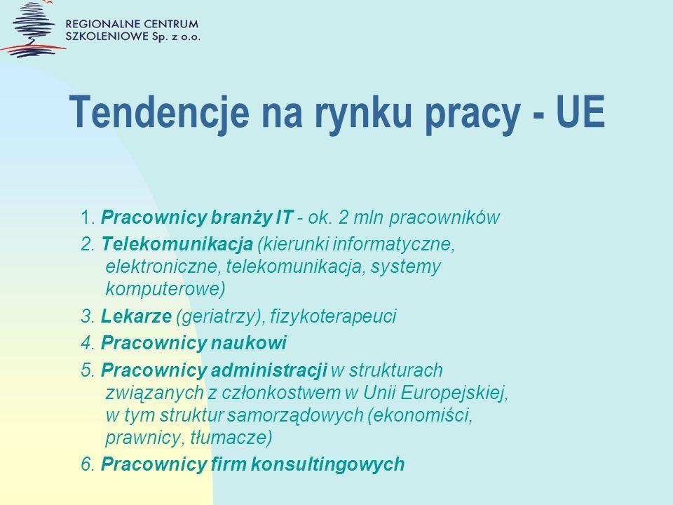 Tendencje na rynku pracy - UE 1. Pracownicy branży IT - ok. 2 mln pracowników 2. Telekomunikacja (kierunki informatyczne, elektroniczne, telekomunikac