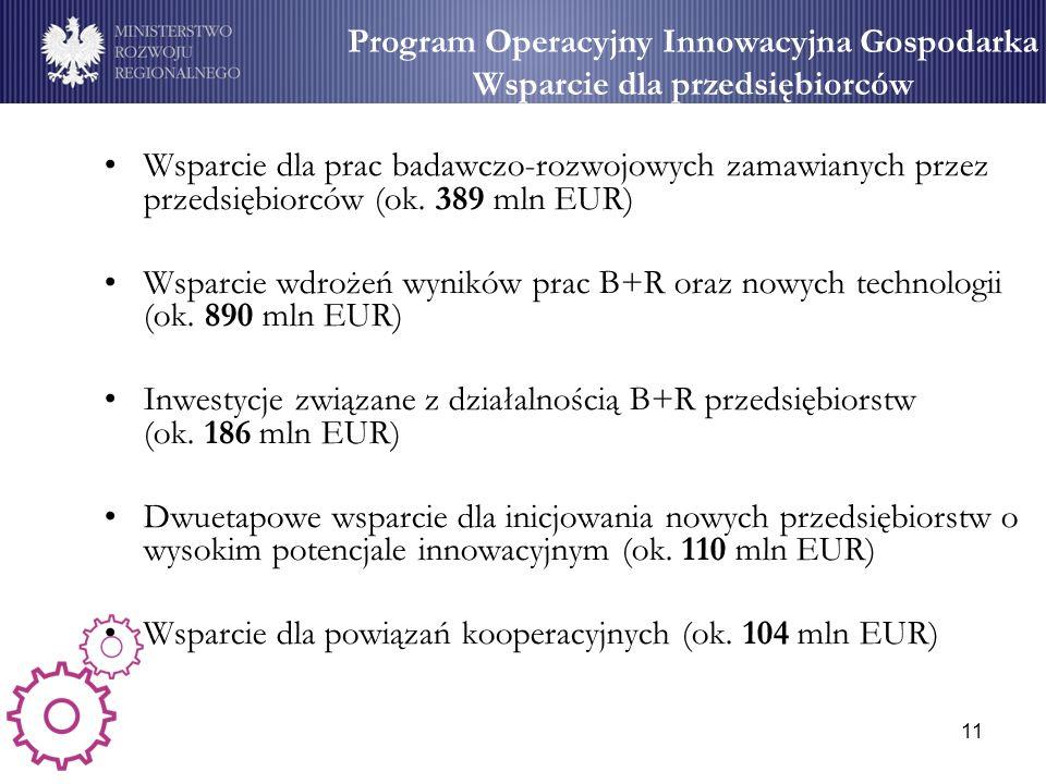 11 Wsparcie dla MSP (1) Wsparcie dla prac badawczo-rozwojowych zamawianych przez przedsiębiorców (ok. 389 mln EUR) Wsparcie wdrożeń wyników prac B+R o