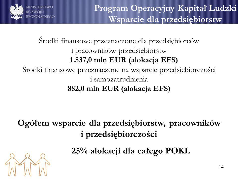 14 Program Operacyjny Kapitał Ludzki Wsparcie dla przedsiębiorstw Środki finansowe przeznaczone dla przedsiębiorców i pracowników przedsiębiorstw 1.53