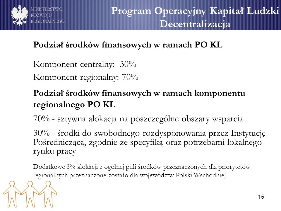15 Program Operacyjny Kapitał Ludzki Decentralizacja Podział środków finansowych w ramach PO KL Komponent centralny: 30% Komponent regionalny: 70% Pod