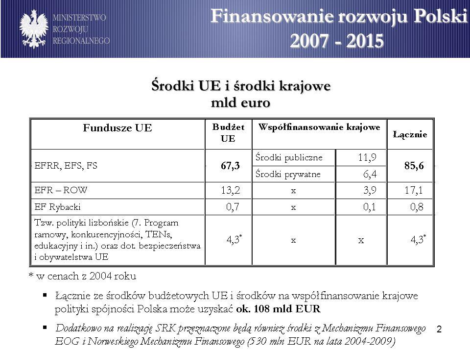 2 Środki UE i środki krajowe mld euro Finansowanie rozwoju Polski Finansowanie rozwoju Polski 2007 - 2015