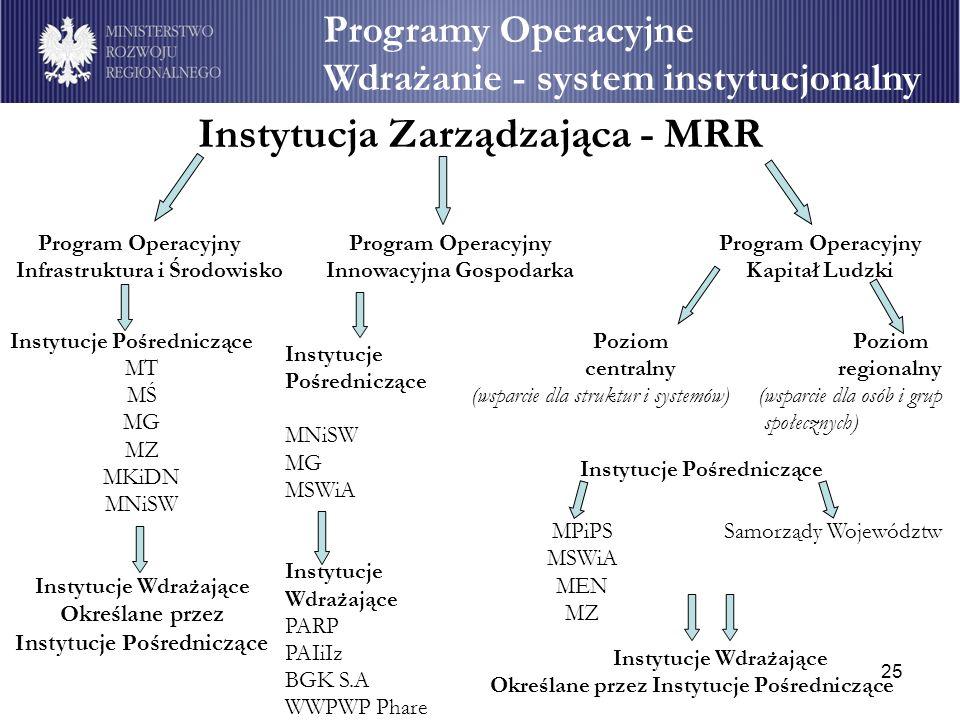 25 Programy Operacyjne Wdrażanie - system instytucjonalny Instytucja Zarządzająca - MRR Program Operacyjny Kapitał Ludzki Poziom centralny (wsparcie d