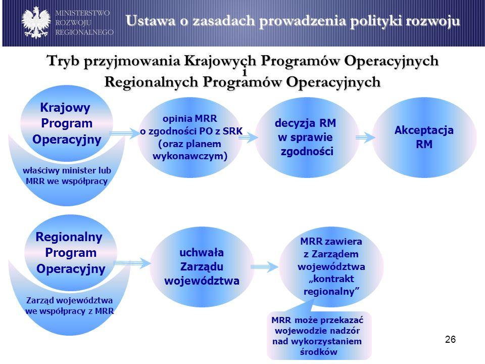 26 Tryb przyjmowania Krajowych Programów Operacyjnych i Regionalnych Programów Operacyjnych Krajowy Program Operacyjny właściwy minister lub MRR we ws