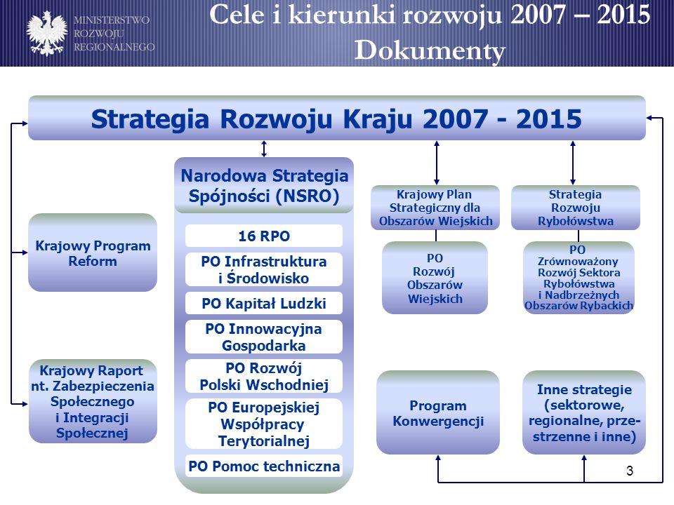 3 Cele i kierunki rozwoju 2007 – 2015 Dokumenty Krajowy Program Reform Krajowy Raport nt. Zabezpieczenia Społecznego i Integracji Społecznej Program K