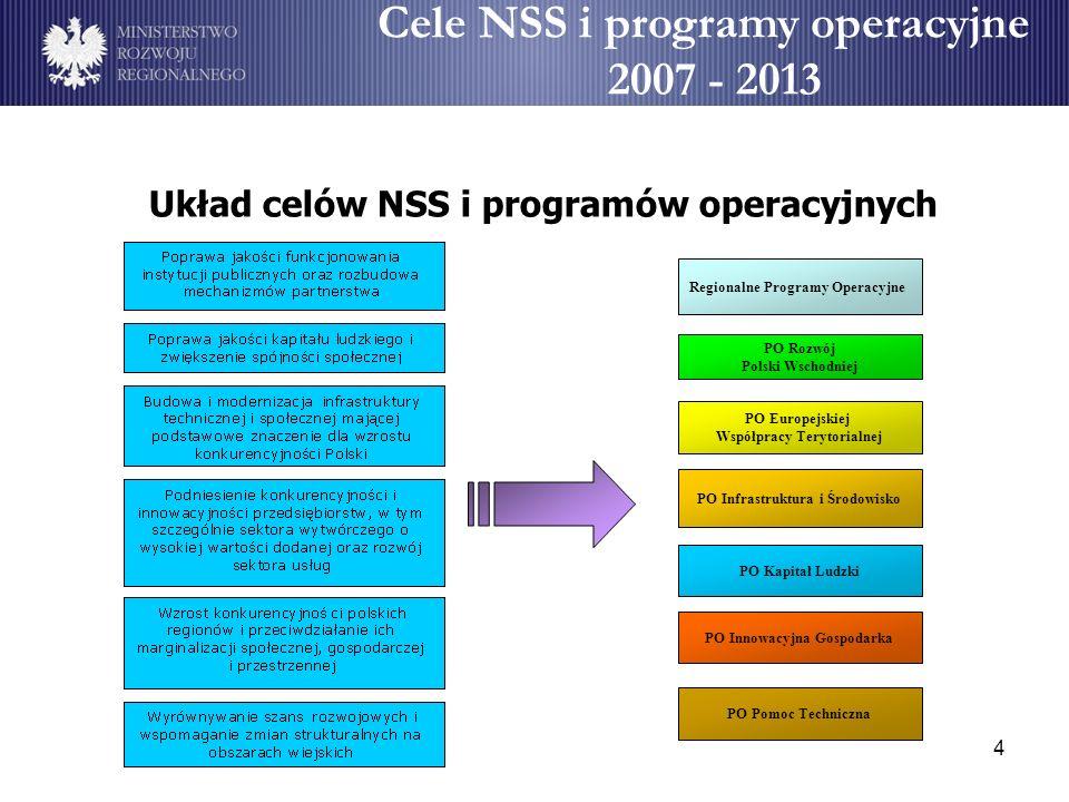4 Cele NSS i programy operacyjne 2007 - 2013 Układ celów NSS i programów operacyjnych Regionalne Programy Operacyjne PO Rozwój Polski Wschodniej PO Eu