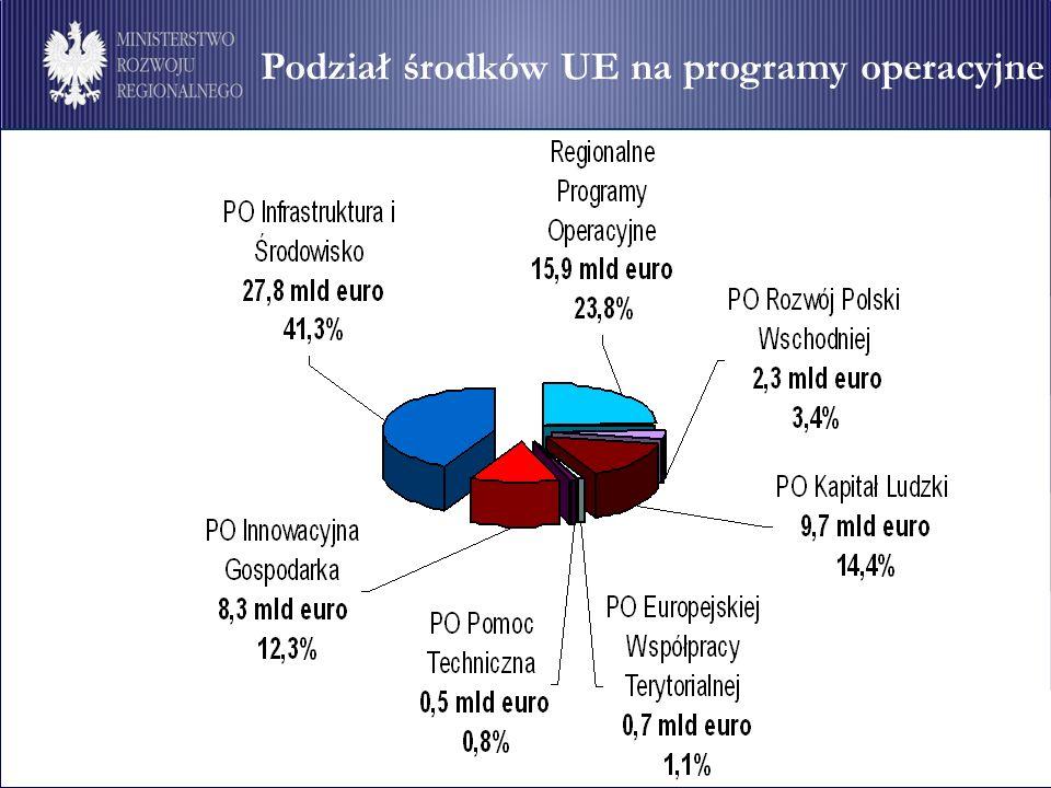 5 Podział środków UE na programy operacyjne