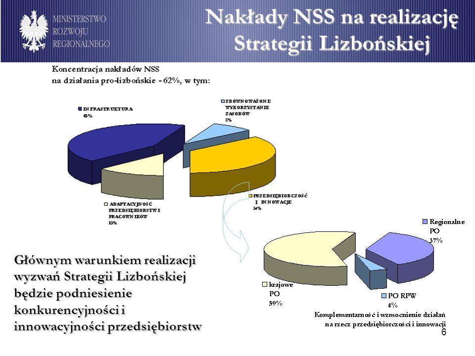 6 Nakłady NSS na realizację Strategii Lizbońskiej Głównym warunkiem realizacji wyzwań Strategii Lizbońskiej będzie podniesienie konkurencyjności i inn