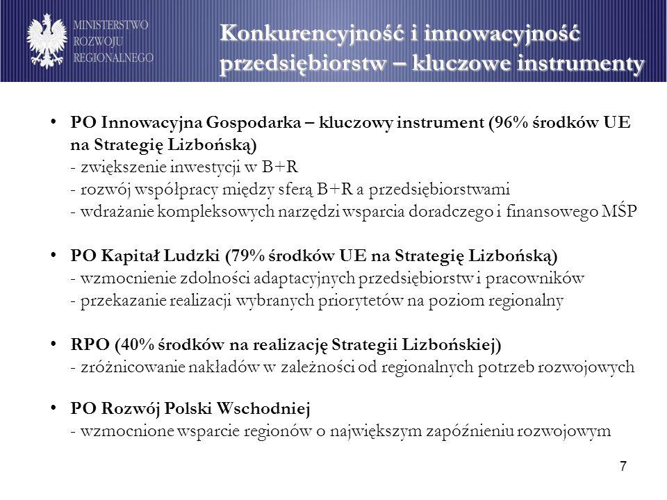 7 PO Innowacyjna Gospodarka – kluczowy instrument (96% środków UE na Strategię Lizbońską) - zwiększenie inwestycji w B+R - rozwój współpracy między sf