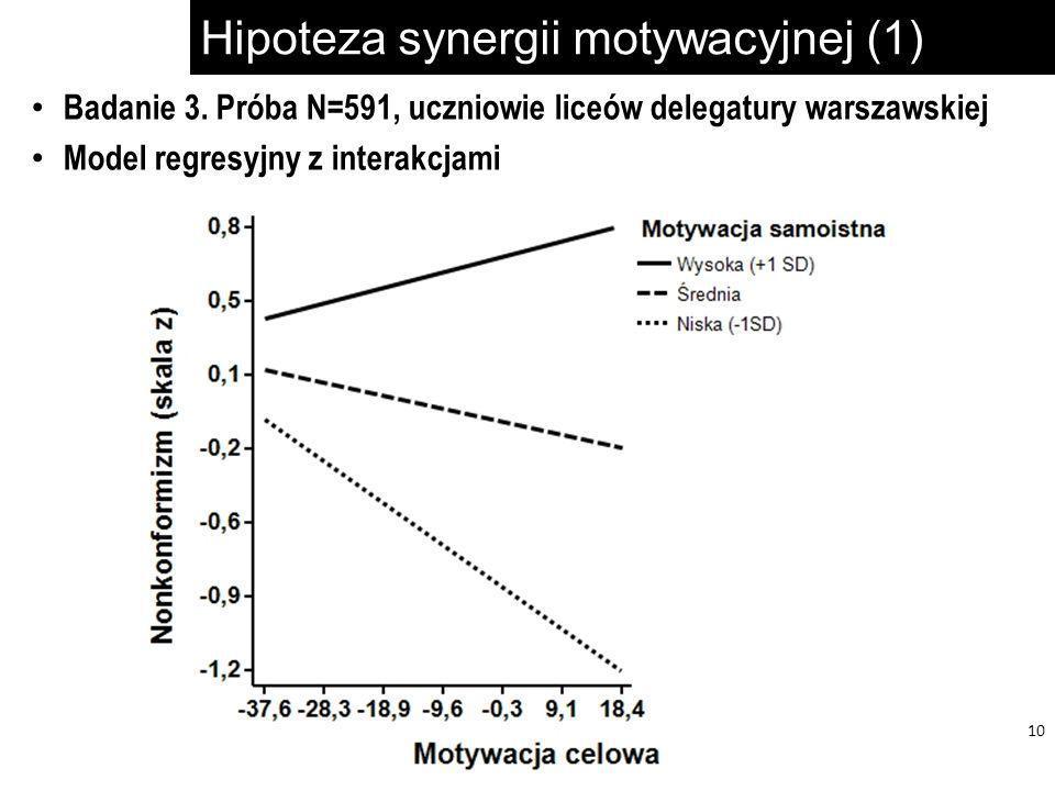 Hipoteza synergii motywacyjnej (1) 10 Badanie 3. Próba N=591, uczniowie liceów delegatury warszawskiej Model regresyjny z interakcjami