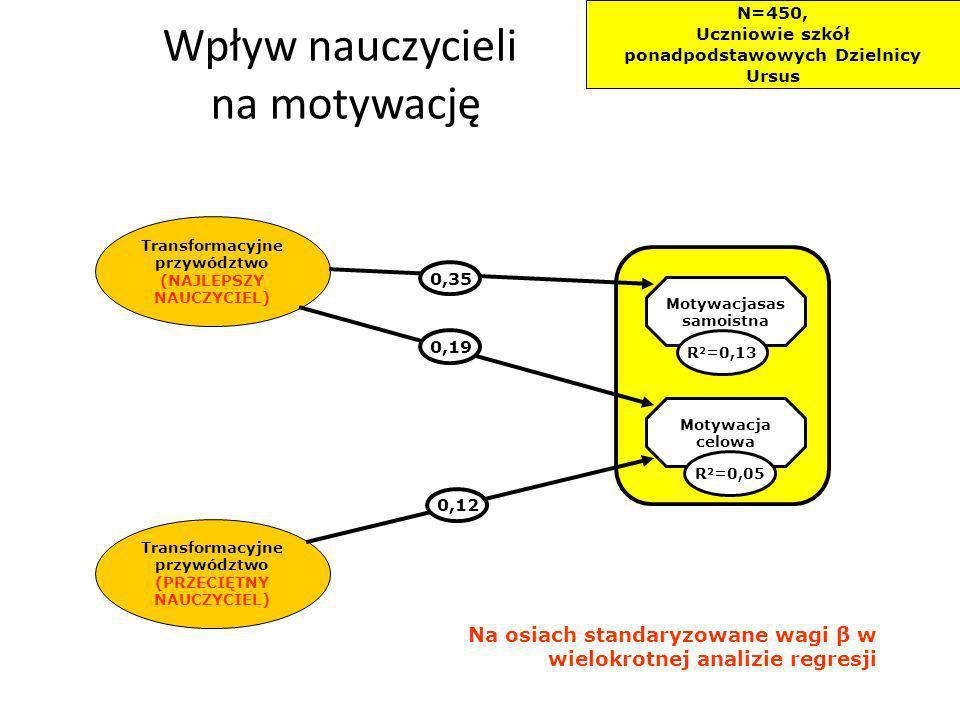 Wpływ nauczycieli na motywację Transformacyjne przywództwo (PRZECIĘTNY NAUCZYCIEL) Transformacyjne przywództwo (NAJLEPSZY NAUCZYCIEL) Motywacjasas sam