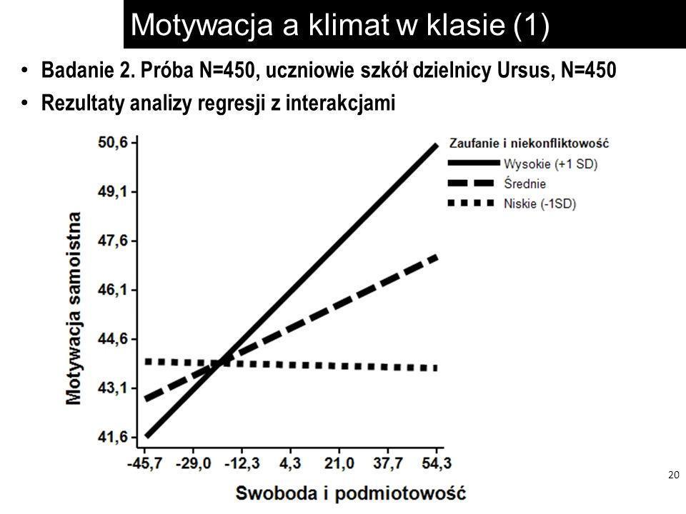 Motywacja a klimat w klasie (1) 20 Badanie 2. Próba N=450, uczniowie szkół dzielnicy Ursus, N=450 Rezultaty analizy regresji z interakcjami