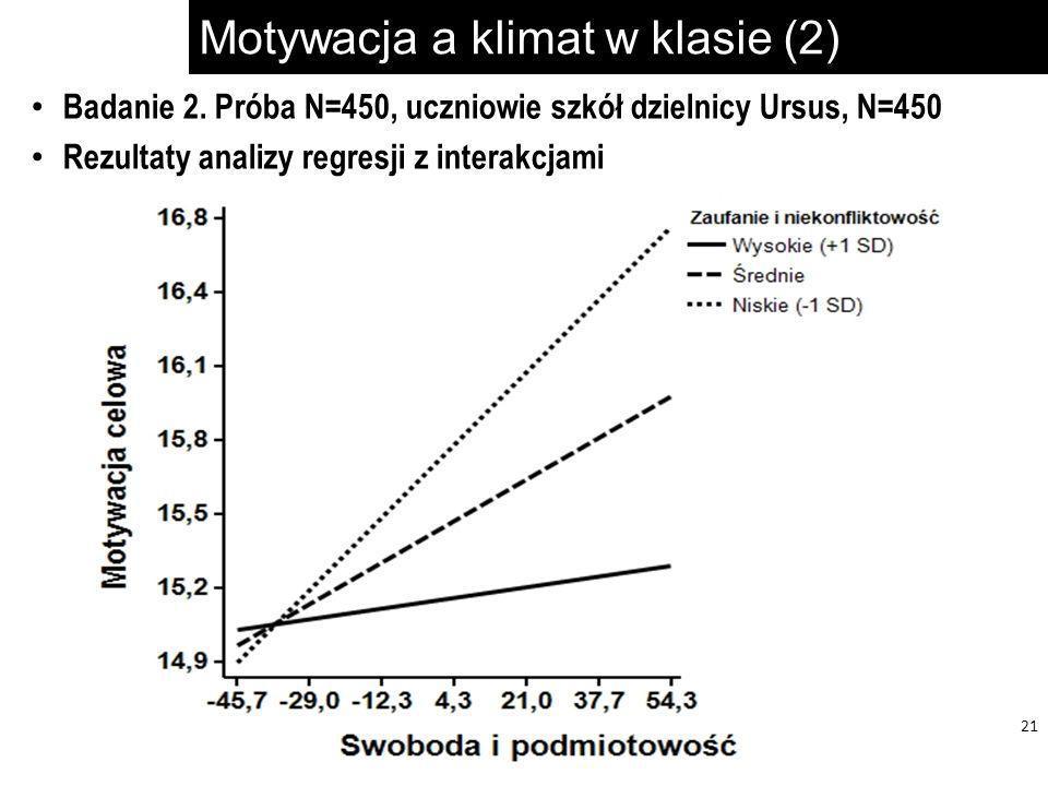 Motywacja a klimat w klasie (2) 21 Badanie 2. Próba N=450, uczniowie szkół dzielnicy Ursus, N=450 Rezultaty analizy regresji z interakcjami
