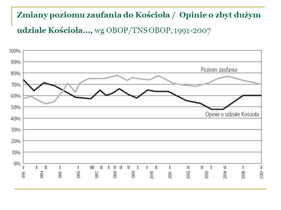 Zmiany poziomu zaufania do Kościoła / Opinie o zbyt dużym udziale Kościoła…, wg OBOP/TNS OBOP, 1991-2007