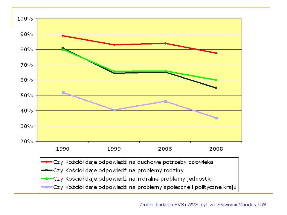 Źródło: badania EVS i WVS; cyt. za: Sławomir Mandes, UW