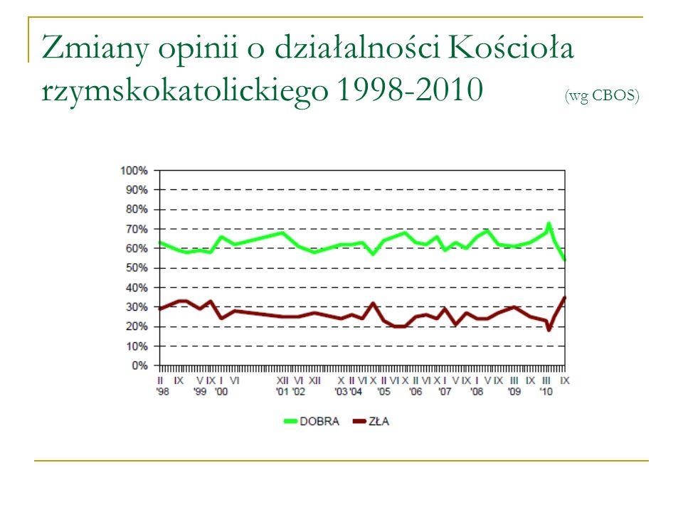 Zmiany opinii o działalności Kościoła rzymskokatolickiego 1998-2010 (wg CBOS)