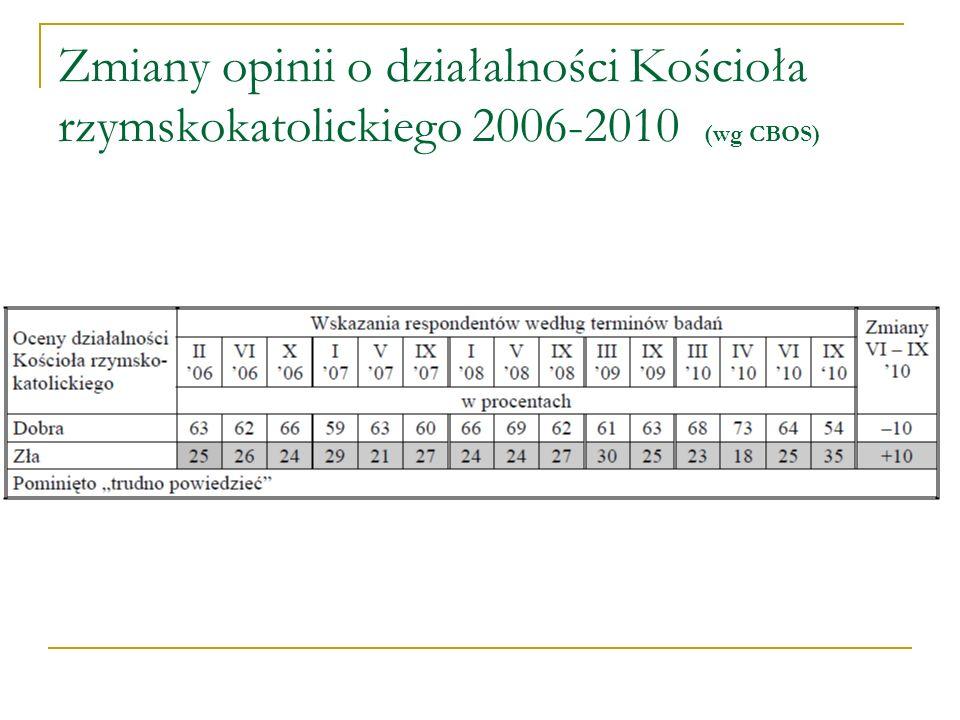Zmiany opinii o działalności Kościoła rzymskokatolickiego 2006-2010 (wg CBOS)