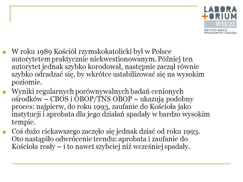 W roku 1989 Kościół rzymskokatolicki był w Polsce autorytetem praktycznie niekwestionowanym. Później ten autorytet jednak szybko korodował, następnie