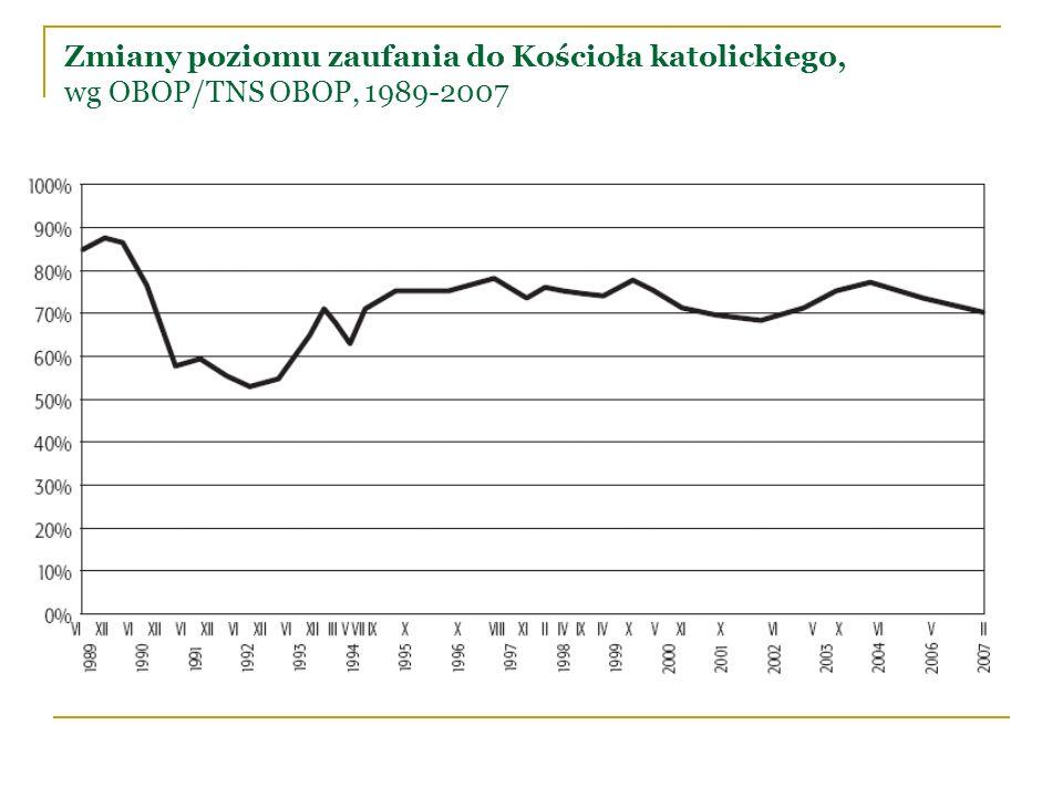 Zmiany ocen działalności Kościoła rzymskokatolickiego, wg CBOS, 1989-2008
