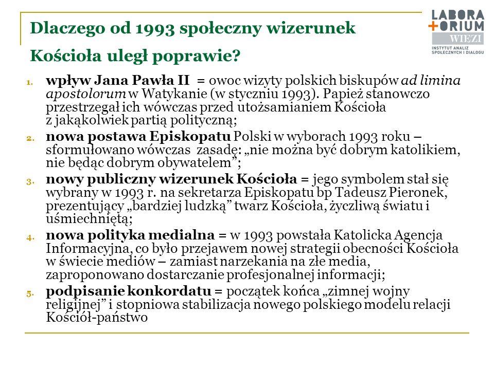 Kościół instytucją zaufania publicznego pomimo wahań, cały czas od roku 1989 ponad połowa Polaków obdarzała Kościół rzymskokatolicki swoim zaufaniem (wg OBOP stale wyżej tylko WOŚP, Caritas i PCK; czasem wojsko); kryzys aprobaty/zaufania do Kościoła nie pociągał za sobą spadku praktyk religijnych (Bóg ważniejszy od Kościoła); Kościół w Polsce po roku 1989 ma już za sobą jeden poważny kryzys, zaskakująco szybko przezwyciężony; od drugiej połowy lat 1990-tych nastąpiła stabilizacja społecznego autorytetu Kościoła na wysokim poziomie; zjawisko kościelności mimo wszystko = pojawiające się niekiedy skandale z duchownymi, a nawet biskupami w roli głównej – czy to na tle obyczajowym, czy lustracyjnym – nie wpływają na obniżenie zaufania do Kościoła (dłużej klasztora niż przeora); mimo wszystko silne jest przekonanie, że Kościół ma za dużo władzy; aż powodujące dużą niespójność = utrwalony stereotyp.