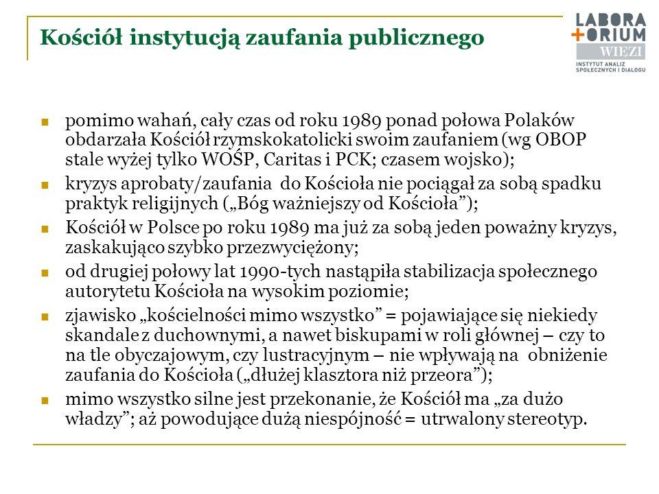 Kościół instytucją zaufania publicznego pomimo wahań, cały czas od roku 1989 ponad połowa Polaków obdarzała Kościół rzymskokatolicki swoim zaufaniem (