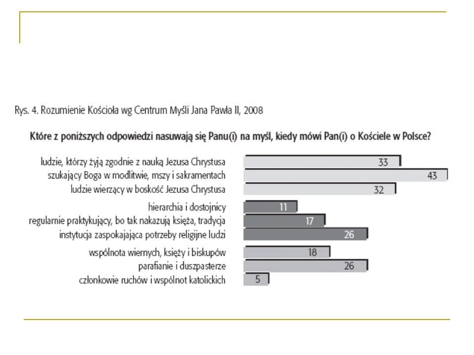 Zmiany opinii o działalności Kościoła rzymskokatolickiego 2006-2011, wg CBOS