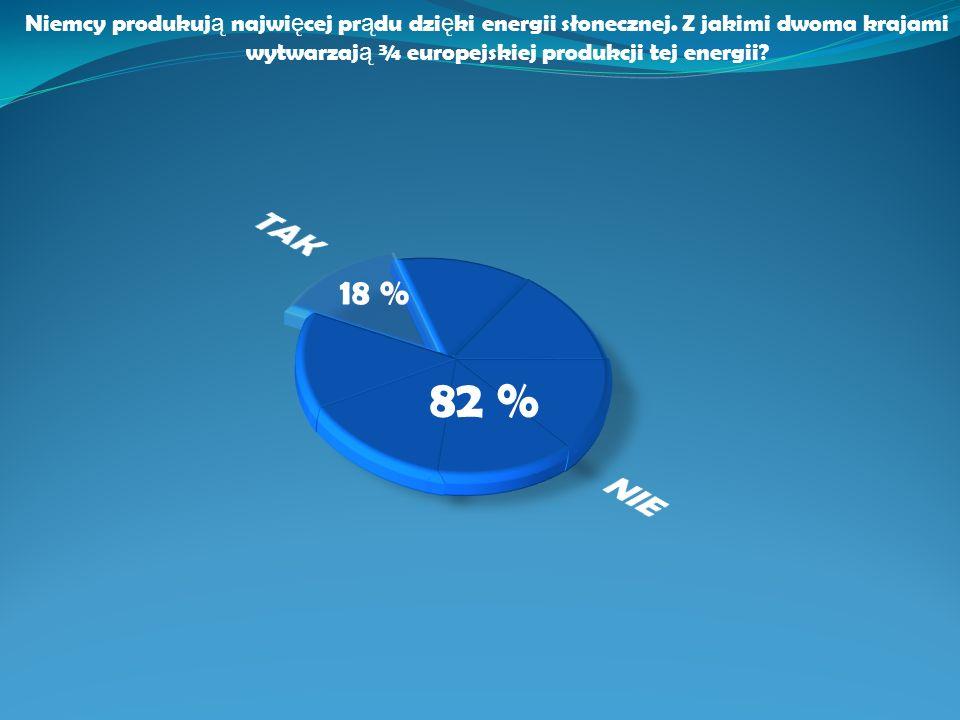 Niemcy produkuj ą najwi ę cej pr ą du dzi ę ki energii słonecznej. Z jakimi dwoma krajami wytwarzaj ą ¾ europejskiej produkcji tej energii? 82 % 18 %