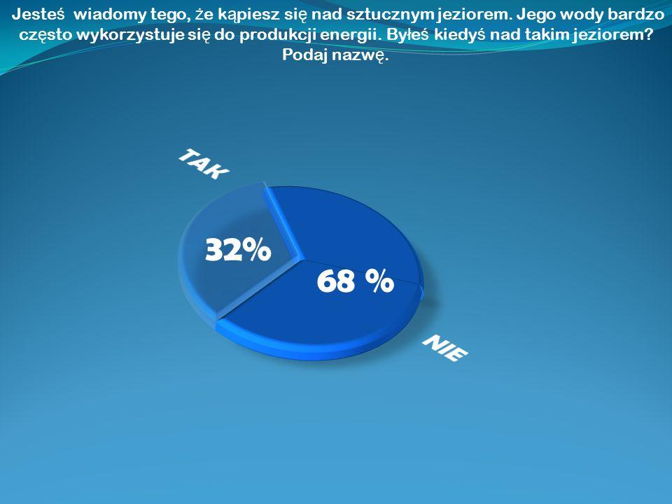 68 % 32% Jeste ś wiadomy tego, ż e k ą piesz si ę nad sztucznym jeziorem. Jego wody bardzo cz ę sto wykorzystuje si ę do produkcji energii. By ł e ś k
