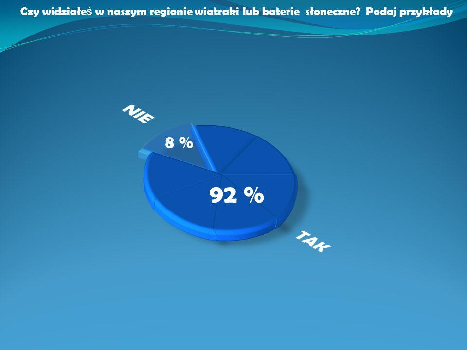 Czy widziałe ś w naszym regionie wiatraki lub baterie słoneczne? Podaj przykłady 92 % 8 %