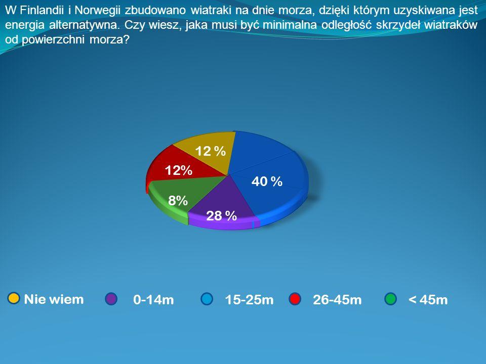 68 % 32% Jeste ś wiadomy tego, ż e k ą piesz si ę nad sztucznym jeziorem.