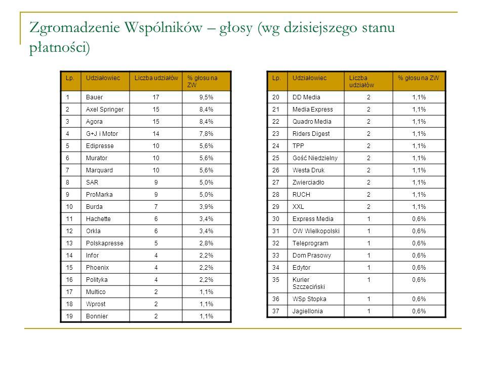 Zgromadzenie Wspólników – głosy (wg dzisiejszego stanu płatności) Lp.UdziałowiecLiczba udziałów% głosu na ZW 1Bauer179,5% 2Axel Springer158,4% 3Agora1