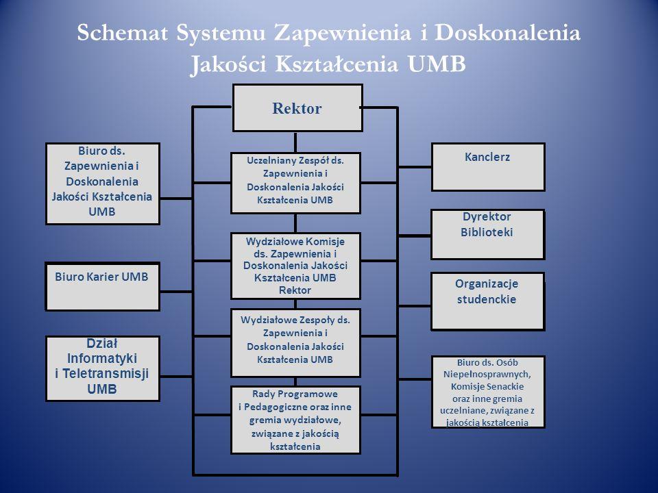 Schemat Systemu Zapewnienia i Doskonalenia Jakości Kształcenia UMB Biuro ds. Zapewnienia i Doskonalenia Jakości Kształcenia UMB Biuro Karier UMB Dział