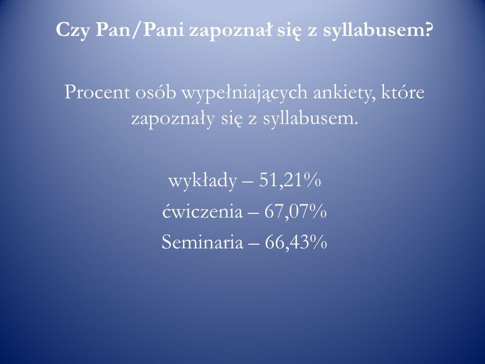Czy Pan/Pani zapoznał się z syllabusem? Procent osób wypełniających ankiety, które zapoznały się z syllabusem. wykłady – 51,21% ćwiczenia – 67,07% Sem