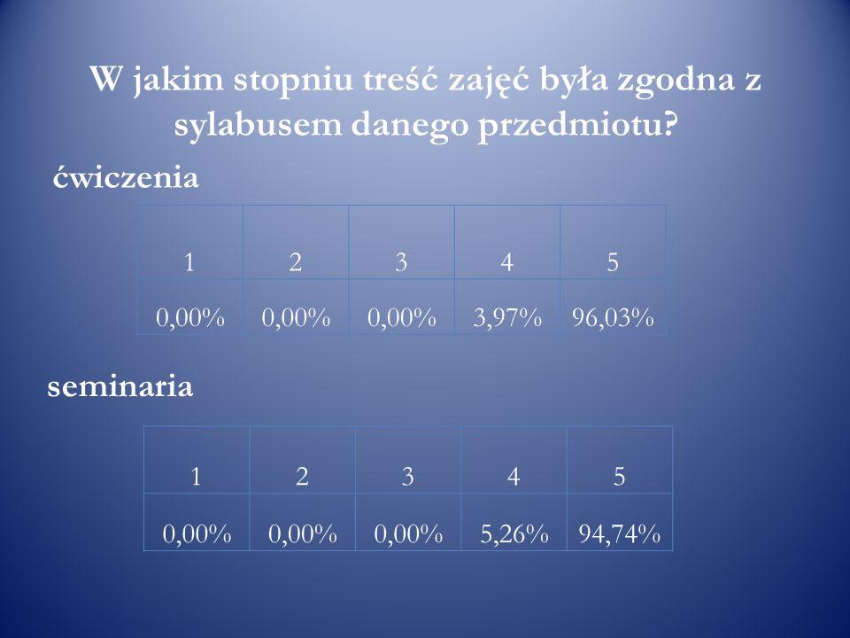 W jakim stopniu treść zajęć była zgodna z sylabusem danego przedmiotu? ćwiczenia 12345 0,00% 3,97%96,03% seminaria 12345 0,00% 5,26%94,74%
