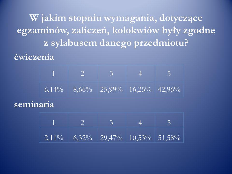 W jakim stopniu wymagania, dotyczące egzaminów, zaliczeń, kolokwiów były zgodne z sylabusem danego przedmiotu? ćwiczenia seminaria 12345 6,14%8,66%25,