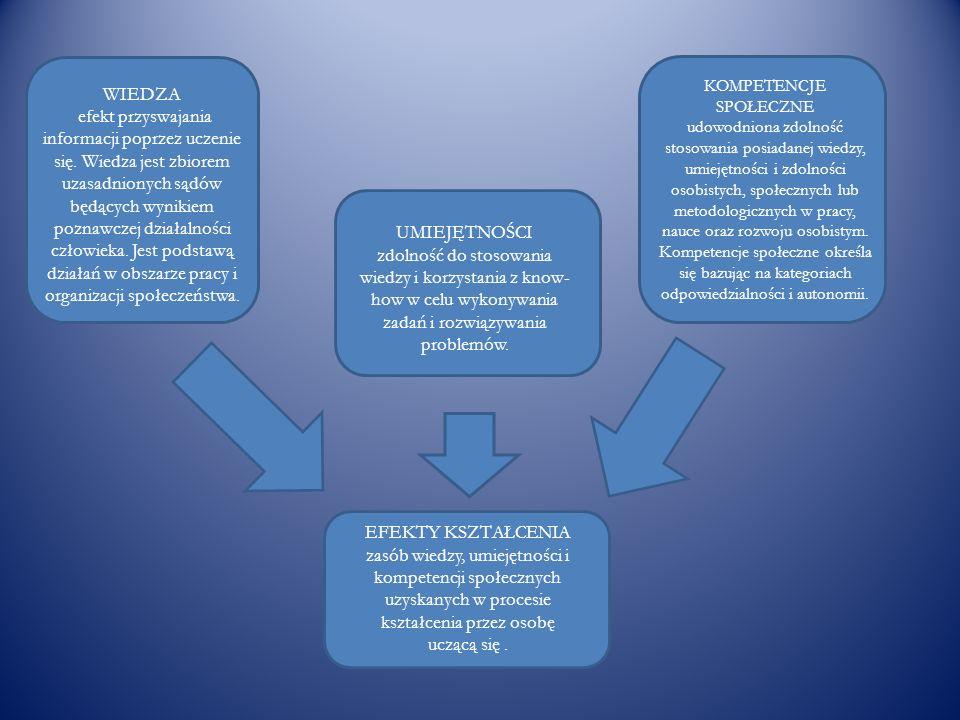 EFEKTY KSZTAŁCENIA zasób wiedzy, umiejętności i kompetencji społecznych uzyskanych w procesie kształcenia przez osobę uczącą się. WIEDZA efekt przyswa